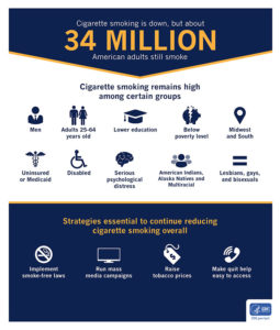 34 Million Americans Still Smoke